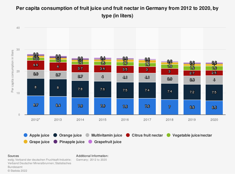 Statistic: Per capita consumption of fruit juice und fruit nectar in Germany from 2012 to 2018, by type (in liters) | Statista