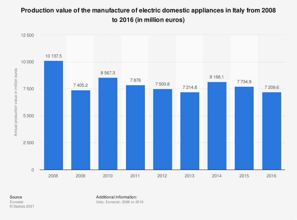 Statistic: Production value of the manufacture of electric domestic appliances in Italy from 2008 to 2016 (in million euros) | Statista