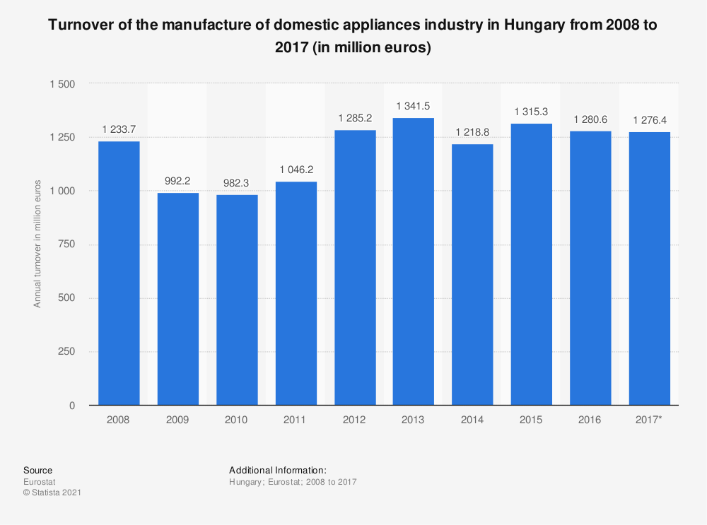Statistic: Turnover of the manufacture of domestic appliances industry in Hungary from 2008 to 2017 (in million euros) | Statista
