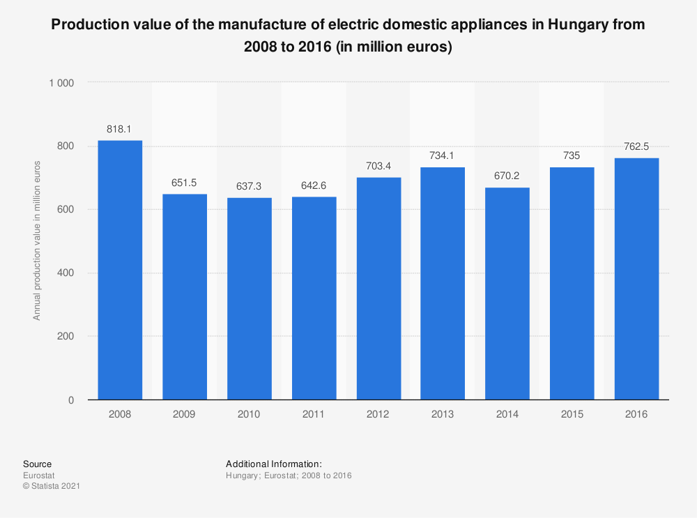 Statistic: Production value of the manufacture of electric domestic appliances in Hungary from 2008 to 2016 (in million euros) | Statista