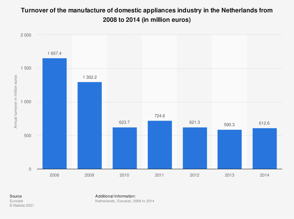 Statistic: Turnover of the manufacture of domestic appliances industry in the Netherlands from 2008 to 2014 (in million euros) | Statista