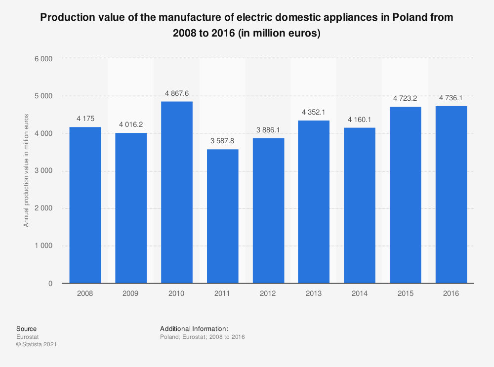 Statistic: Production value of the manufacture of electric domestic appliances in Poland from 2008 to 2016 (in million euros) | Statista