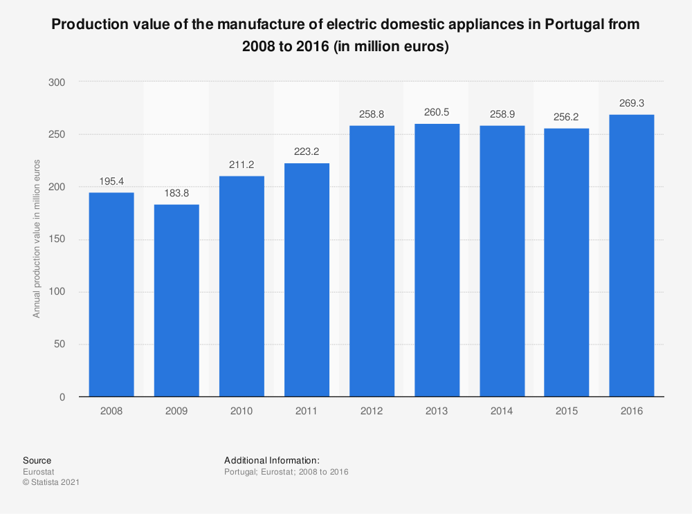 Statistic: Production value of the manufacture of electric domestic appliances in Portugal from 2008 to 2016 (in million euros) | Statista
