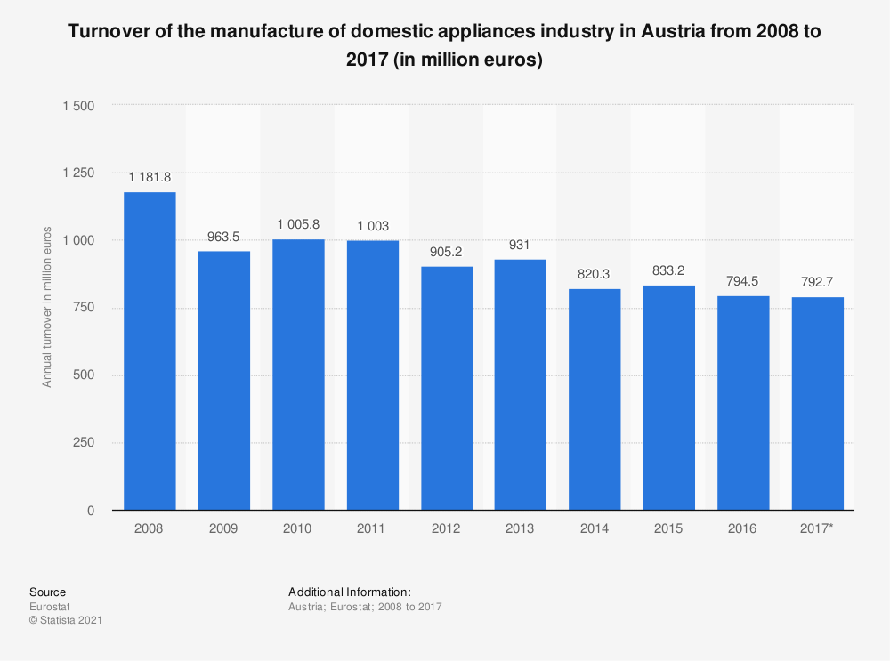 Statistic: Turnover of the manufacture of domestic appliances industry in Austria from 2008 to 2017 (in million euros) | Statista