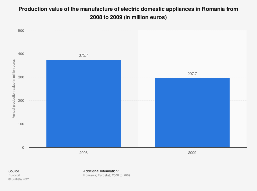 Statistic: Production value of the manufacture of electric domestic appliances in Romania from 2008 to 2009 (in million euros) | Statista