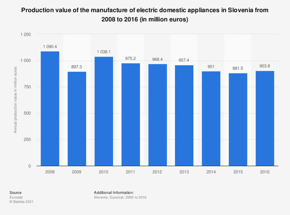 Statistic: Production value of the manufacture of electric domestic appliances in Slovenia from 2008 to 2016 (in million euros) | Statista