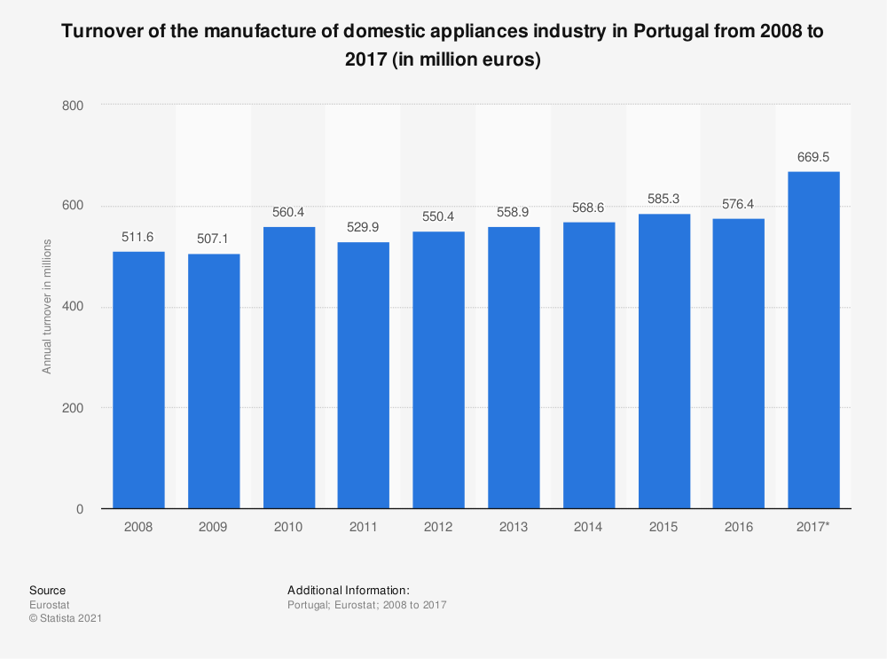 Statistic: Turnover of the manufacture of domestic appliances industry in Portugal from 2008 to 2017 (in million euros) | Statista