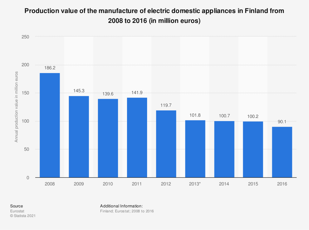 Statistic: Production value of the manufacture of electric domestic appliances in Finland from 2008 to 2016 (in million euros) | Statista