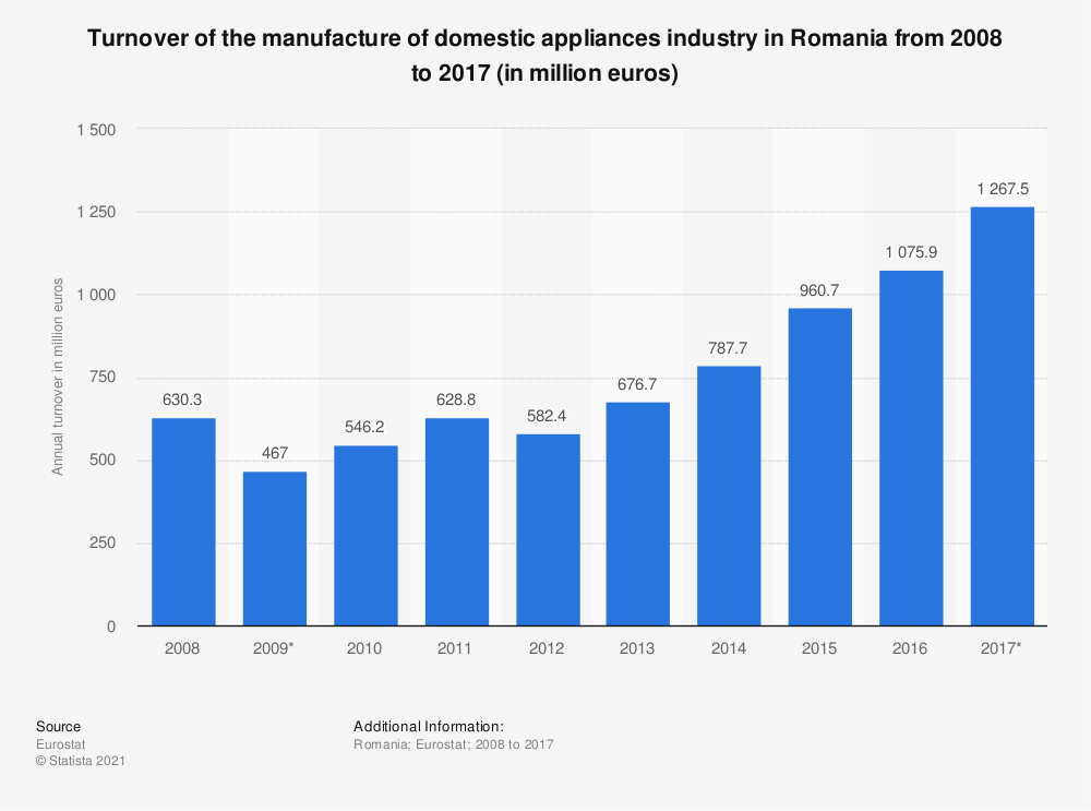 Statistic: Turnover of the manufacture of domestic appliances industry in Romania from 2008 to 2017 (in million euros) | Statista