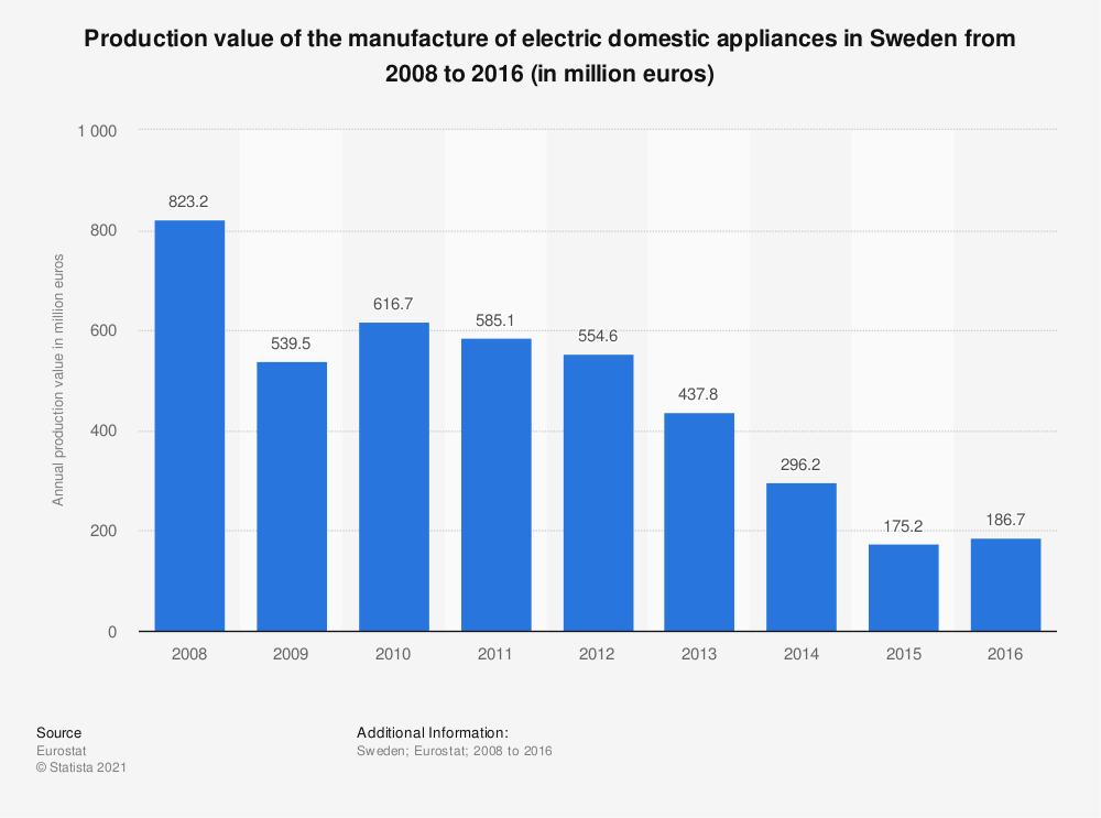 Statistic: Production value of the manufacture of electric domestic appliances in Sweden from 2008 to 2016 (in million euros) | Statista
