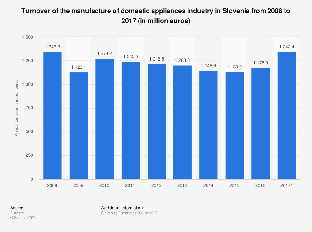 Statistic: Turnover of the manufacture of domestic appliances industry in Slovenia from 2008 to 2017 (in million euros) | Statista