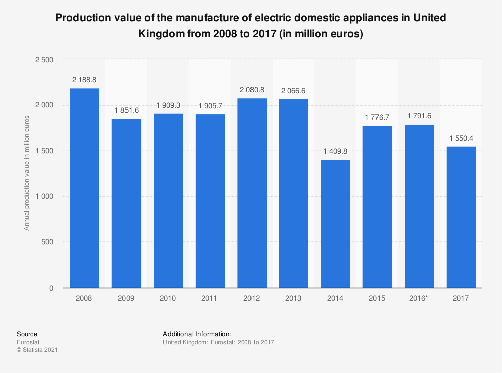 Statistic: Production value of the manufacture of electric domestic appliances in United Kingdom from 2008 to 2017 (in million euros) | Statista