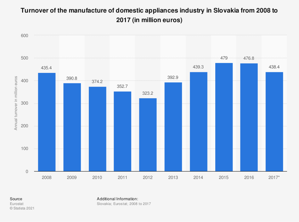 Statistic: Turnover of the manufacture of domestic appliances industry in Slovakia from 2008 to 2017 (in million euros) | Statista