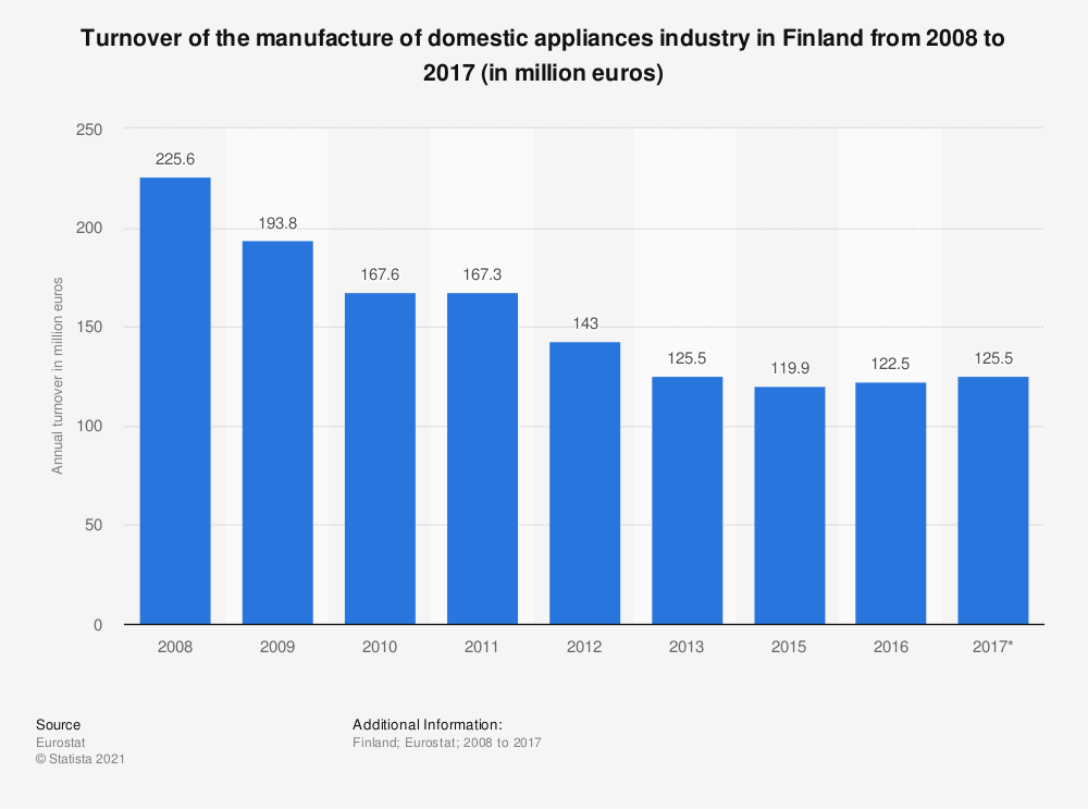 Statistic: Turnover of the manufacture of domestic appliances industry in Finland from 2008 to 2017 (in million euros) | Statista