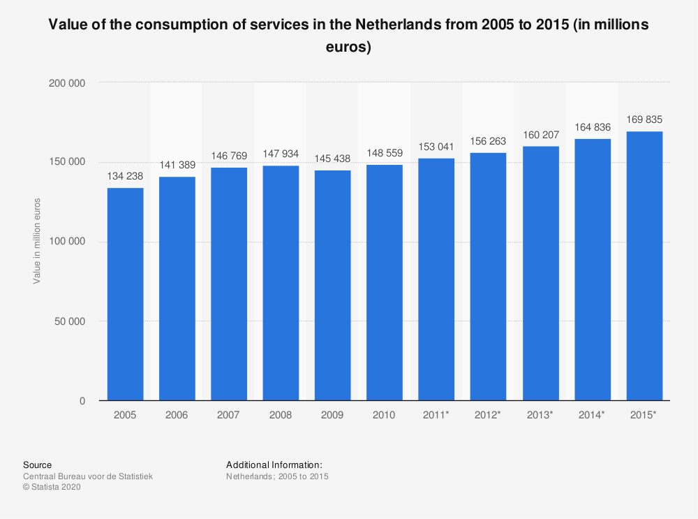 Statistic: Value of the consumption of services in the Netherlands from 2005 to 2015 (in millions euros) | Statista