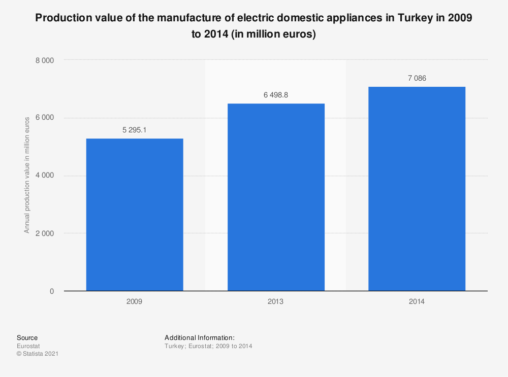 Statistic: Production value of the manufacture of electric domestic appliances in Turkey in 2009 to 2014 (in million euros) | Statista