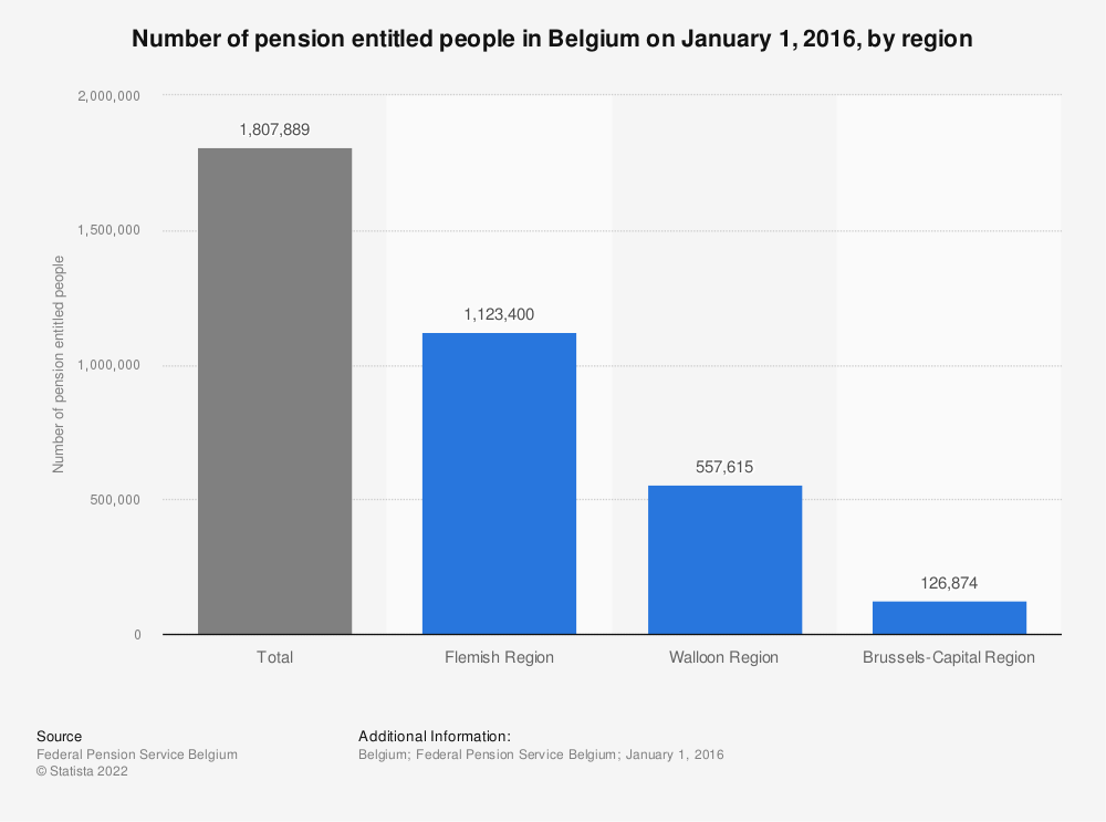 Statistic: Number of pension entitled people in Belgium on January 1, 2016, by region | Statista
