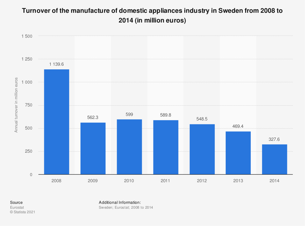 Statistic: Turnover of the manufacture of domestic appliances industry in Sweden from 2008 to 2014 (in million euros) | Statista