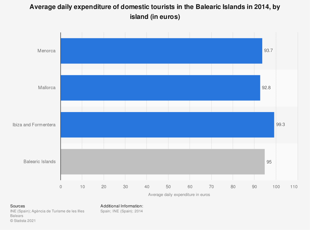 Statistic: Average daily expenditure of domestic tourists in the Balearic Islands in 2014, by island (in euros) | Statista