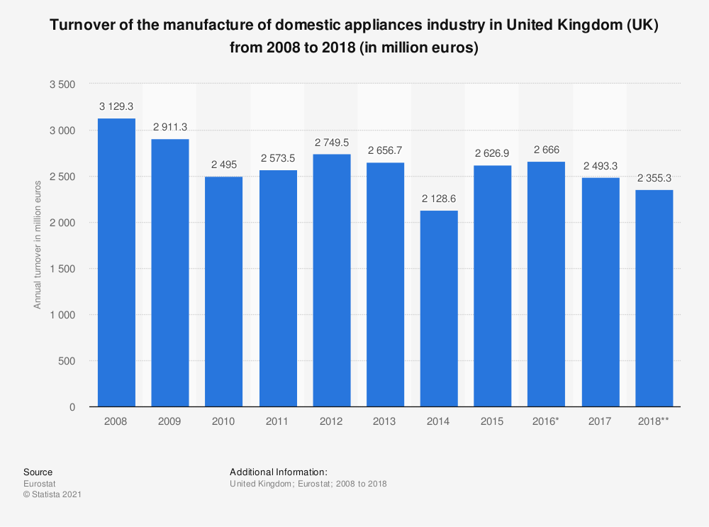 Statistic: Turnover of the manufacture of domestic appliances industry in United Kingdom (UK) from 2008 to 2018 (in million euros) | Statista