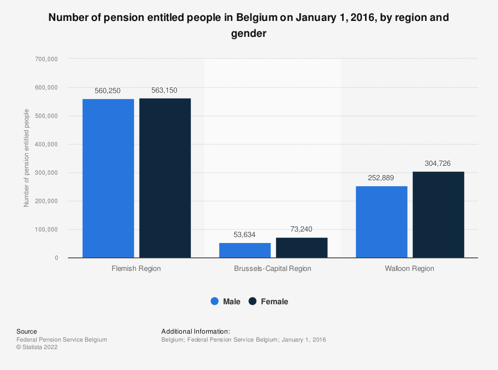 Statistic: Number of pension entitled people in Belgium on January 1, 2016, by region and gender | Statista
