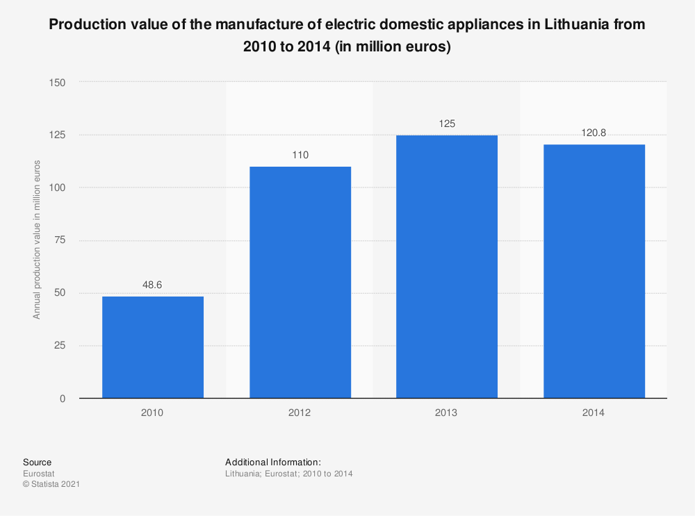 Statistic: Production value of the manufacture of electric domestic appliances in Lithuania from 2010 to 2014 (in million euros) | Statista