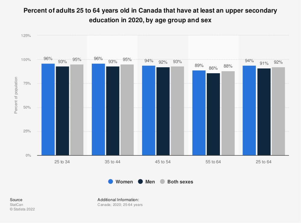 Statistic: Percent of adults 25 to 64 years old in Canada that have at least an upper secondary education, by age group and sex in 2017   Statista