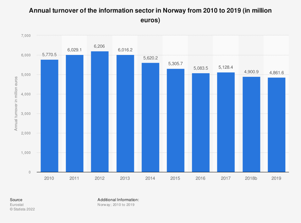 Statistic: Annual turnover of the information sector in Norway from 2009 to 2016 (in million euros) | Statista