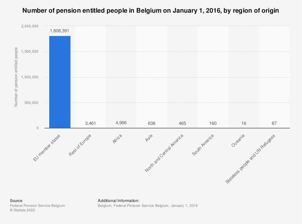 Statistic: Number of pension entitled people in Belgium on January 1, 2016, by region of origin | Statista
