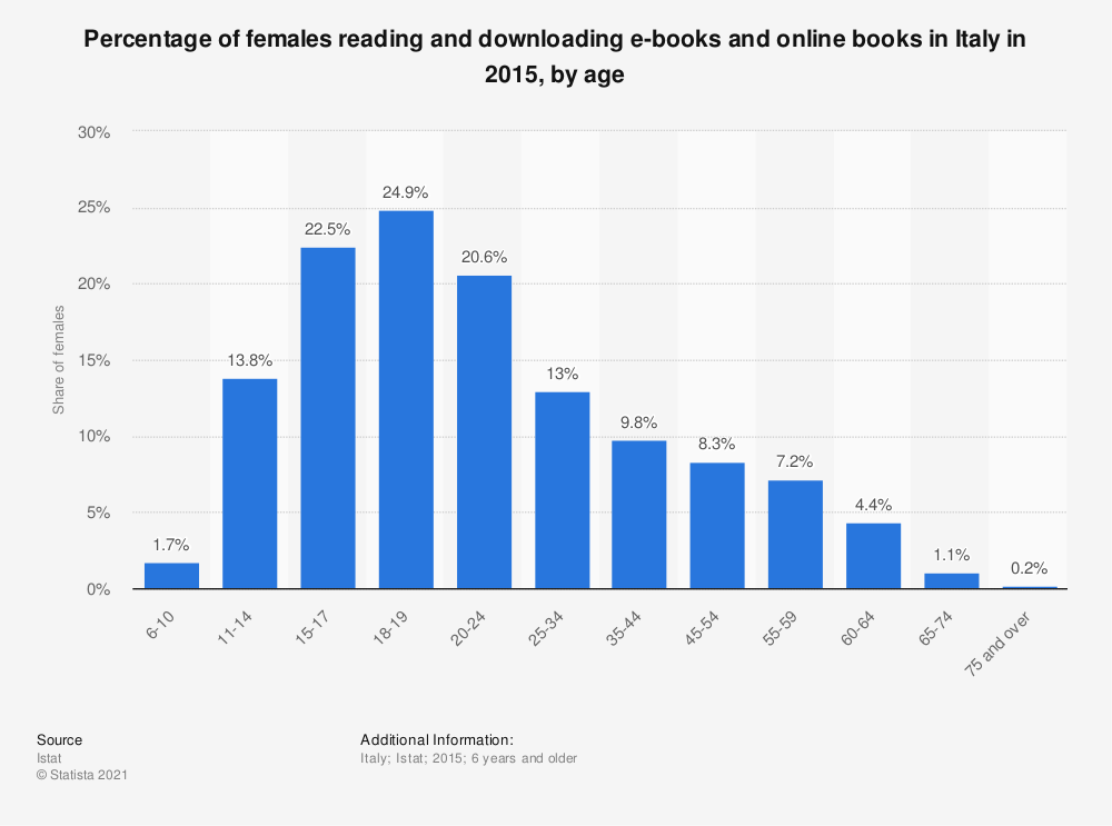 Statistic: Percentage of females reading and downloading e-books and online books in Italy in 2015, by age | Statista