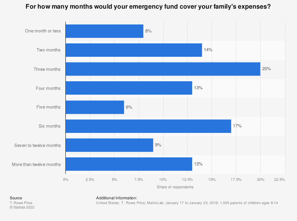 Statistic: For how many months would your emergency fund cover your family's expenses? | Statista