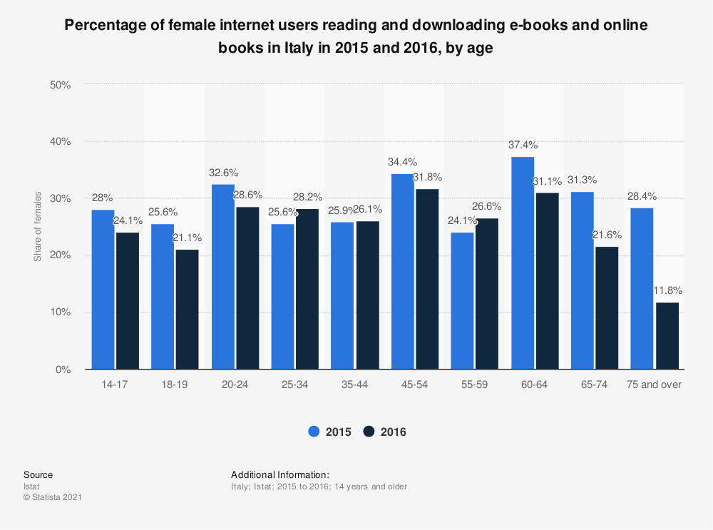 Statistic: Percentage of female internet users reading and downloading e-books and online books in Italy in 2015 and 2016, by age | Statista