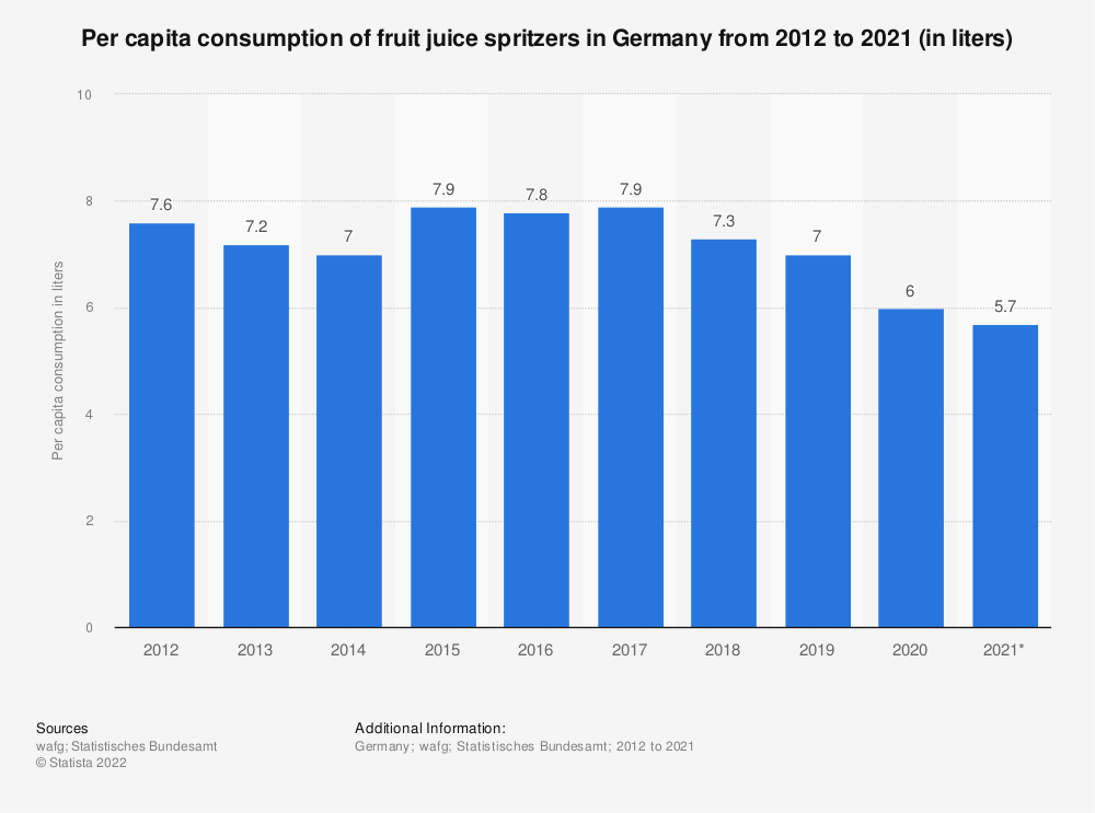 Statistic: Per capita consumption of fruit juice spritzers in Germany from 2012 to 2019 (in liters)   Statista