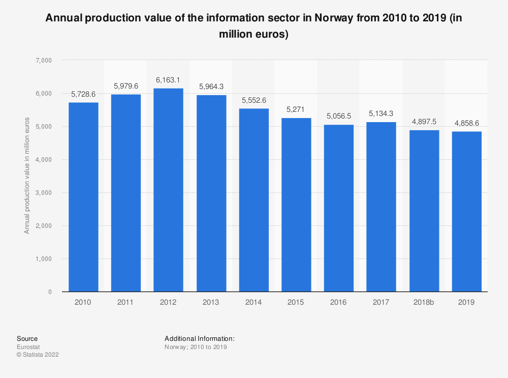 Statistic: Annual production value of the information sector in Norway from 2009 to 2015 (in million euros) | Statista