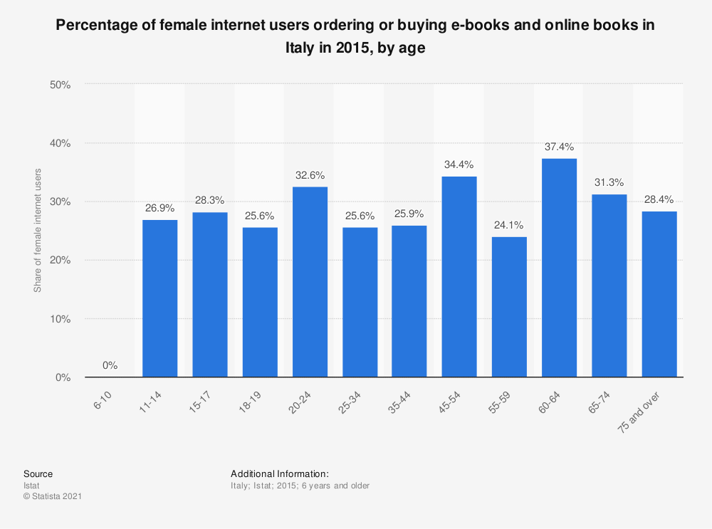 Statistic: Percentage of female internet users ordering or buying e-books and online books in Italy in 2015, by age | Statista