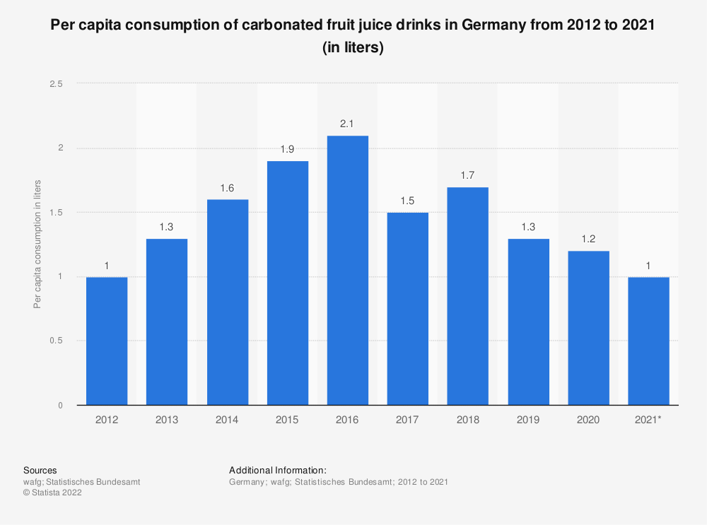 Statistic: Per capita consumption of carbonated fruit juice drinks in Germany from 2012 to 2020 (in liters)   Statista