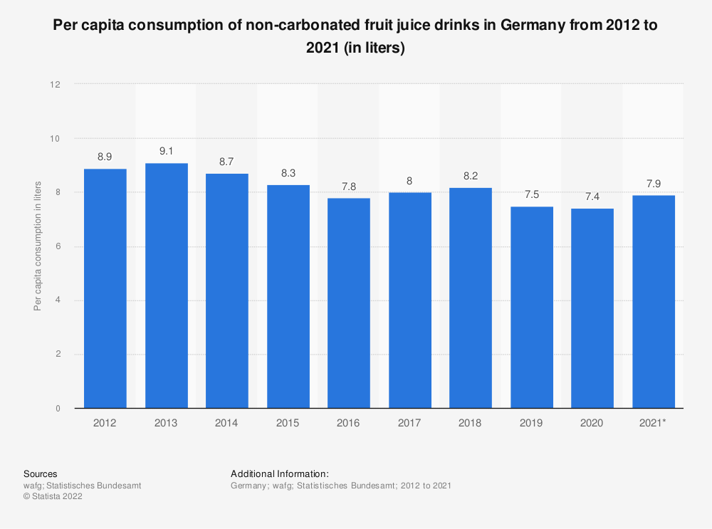 Statistic: Per capita consumption of non-carbonated fruit juice drinks in Germany from 2012 to 2019 (in liters)   Statista