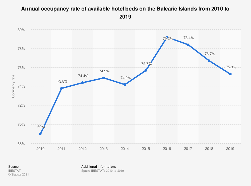 Statistic: Annual occupancy rate of available hotel beds on the Balearic Islands from 2010 to 2017 | Statista