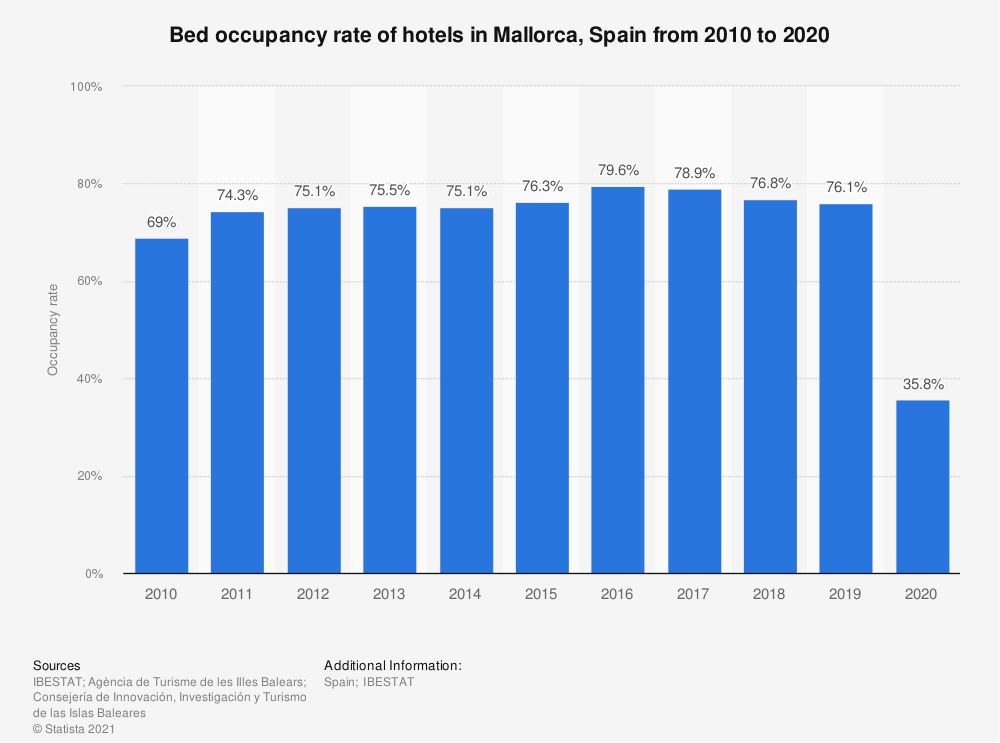 Statistic: Annual occupancy rate of available hotel beds in Mallorca, Spain from 2010 to 2017 | Statista