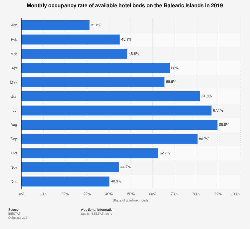 Statistic: Monthly occupancy rate of available hotel beds on the Balearic Islands in 2017 | Statista