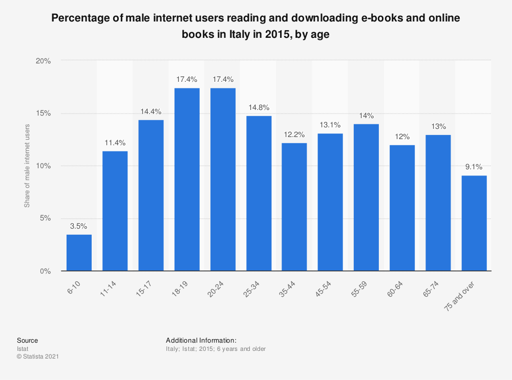 Statistic: Percentage of male internet users reading and downloading e-books and online books in Italy in 2015, by age | Statista