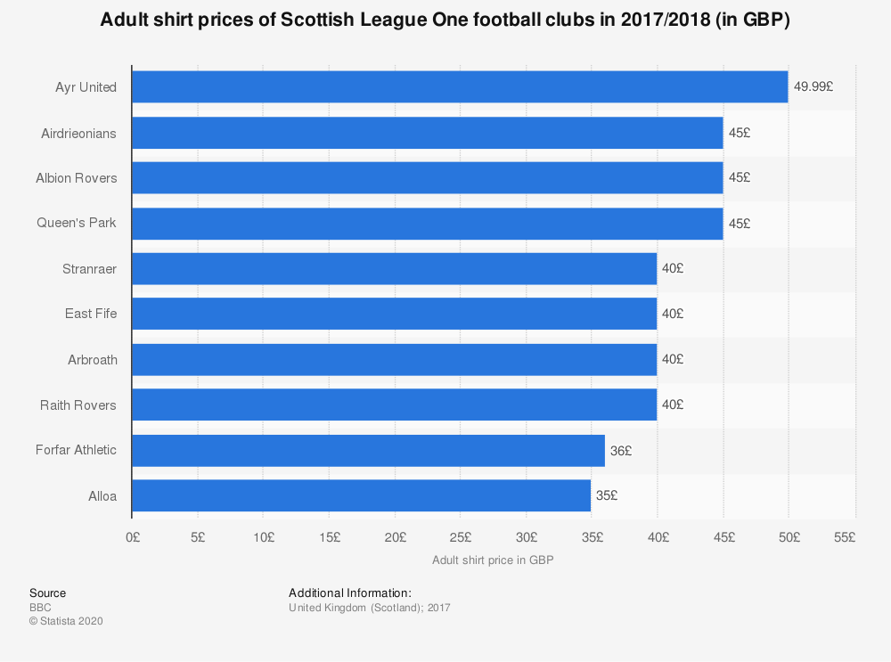 Statistic: Adult shirt prices of Scottish League One football clubs in 2017/2018 (in GBP) | Statista