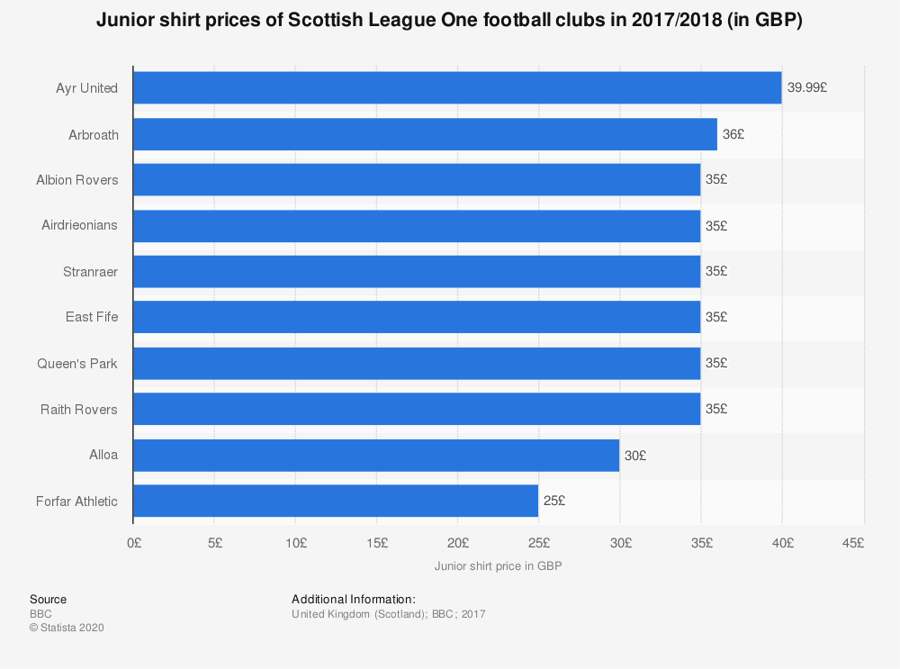 Statistic: Junior shirt prices of Scottish League One football clubs in 2017/2018 (in GBP) | Statista