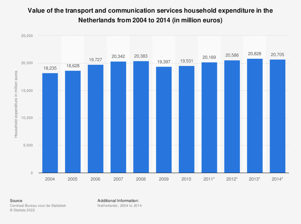 Statistic: Value of the transport and communication services household expenditure in the Netherlands from 2004 to 2014 (in million euros) | Statista
