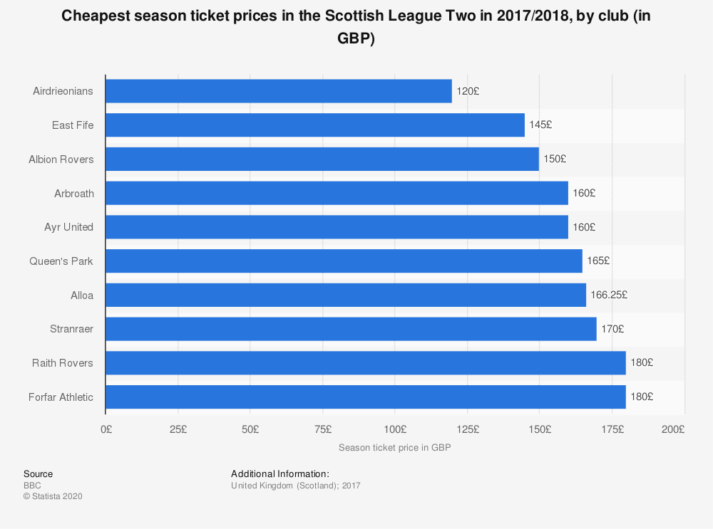 Statistic: Cheapest season ticket prices in the Scottish League Two in 2017/2018, by club (in GBP) | Statista