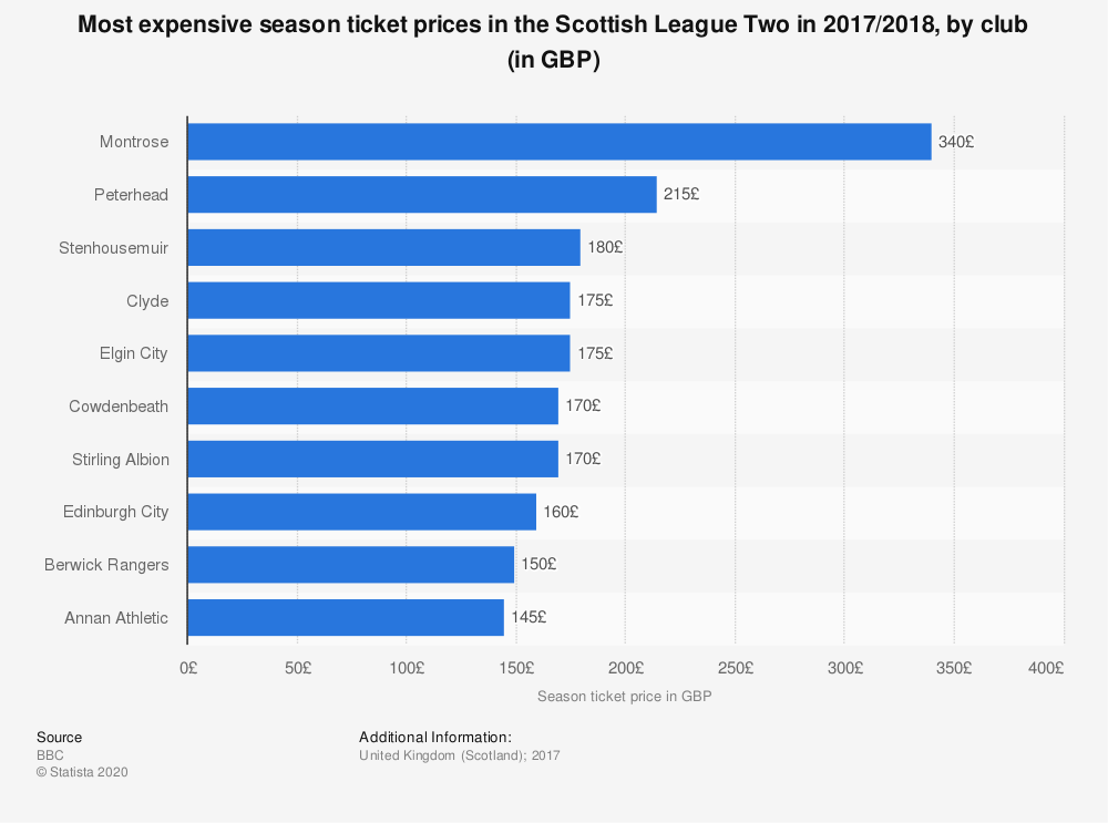 Statistic: Most expensive season ticket prices in the Scottish League Two in 2017/2018, by club (in GBP) | Statista