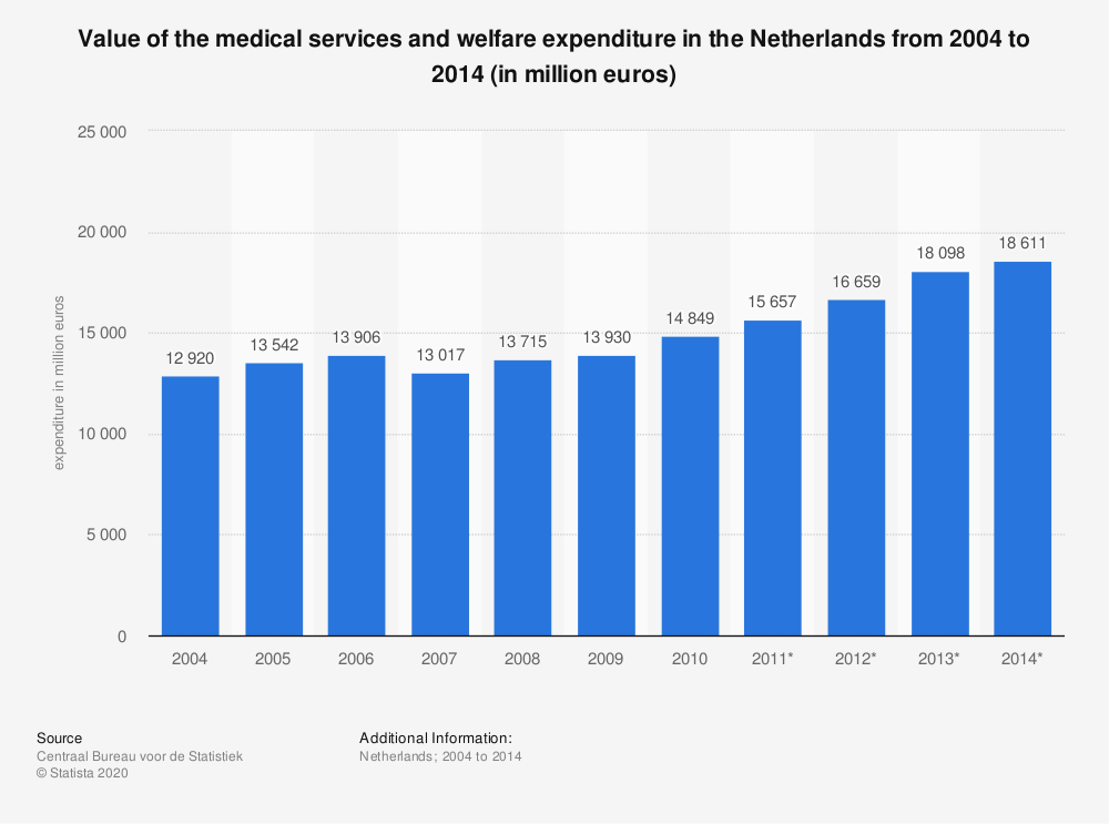 Statistic: Value of the medical services and welfare expenditure in the Netherlands from 2004 to 2014 (in million euros) | Statista
