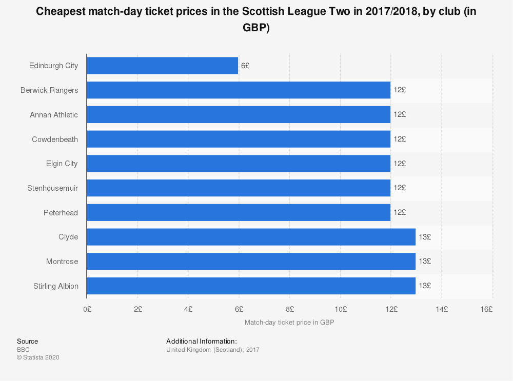 Statistic: Cheapest match-day ticket prices in the Scottish League Two in 2017/2018, by club (in GBP) | Statista