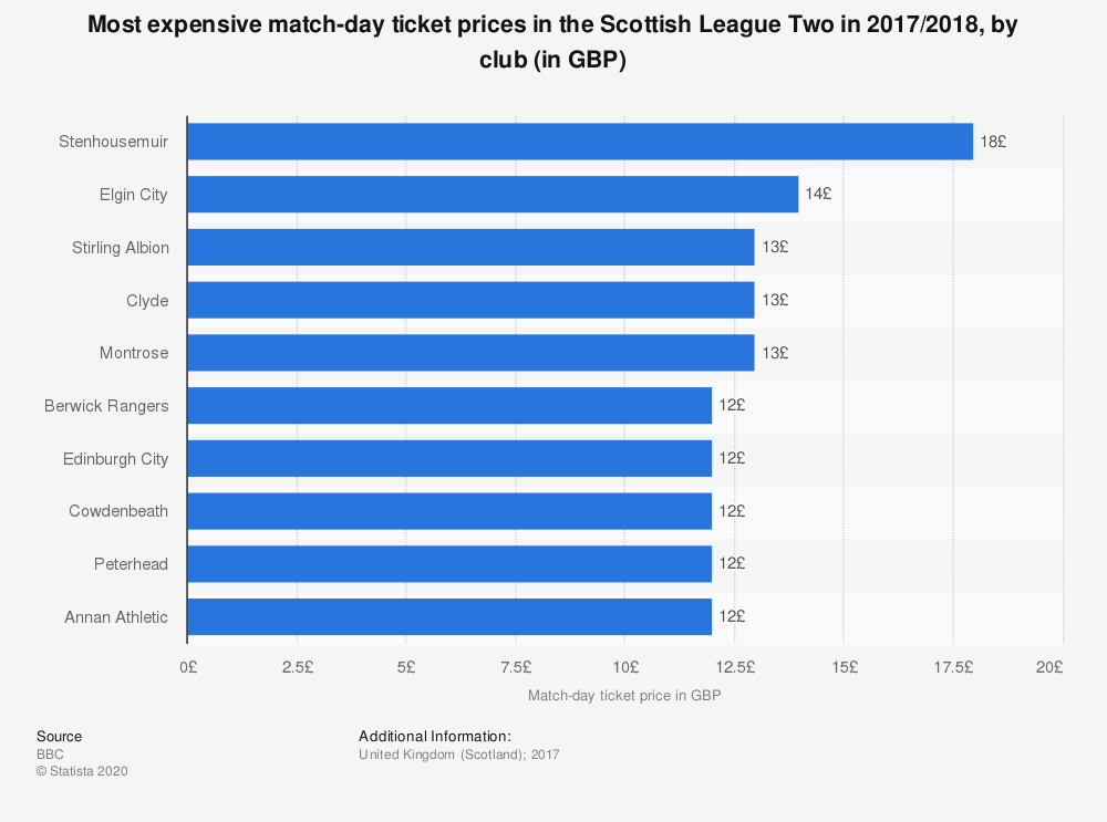 Statistic: Most expensive match-day ticket prices in the Scottish League Two in 2017/2018, by club (in GBP) | Statista