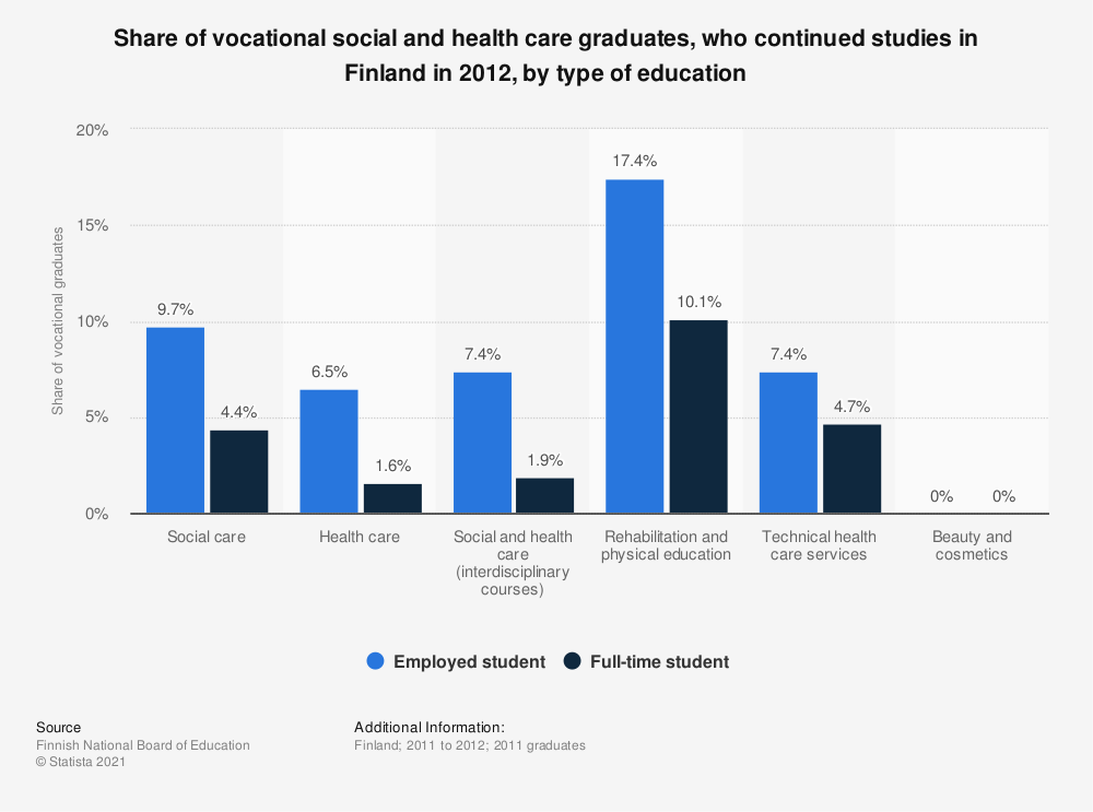 Statistic: Share of vocational social and health care graduates, who continued studies in Finland in 2012, by type of education | Statista